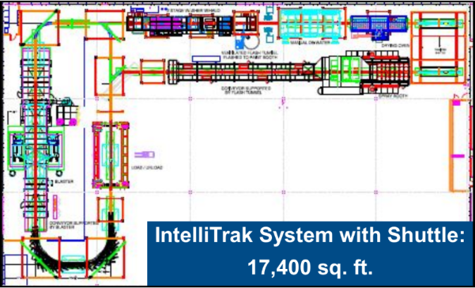 Layout of IntelliTrak 3500 series with shuttle